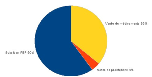 Illustration 1: Répartition des sources de financement dans l'échantillon de centres de santé (n=7)
